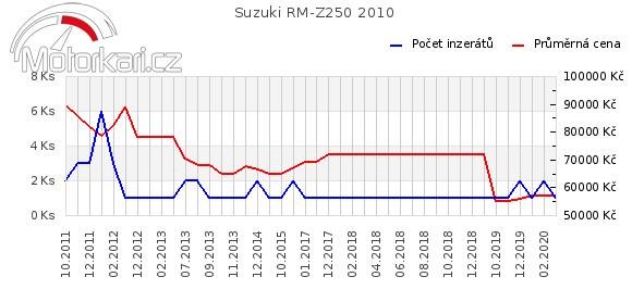 Suzuki RM-Z250 2010
