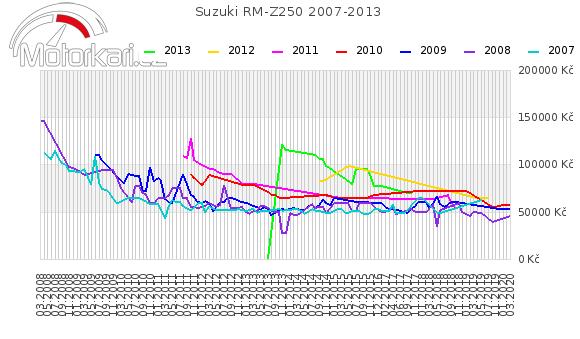 Suzuki RM-Z250 2007-2013