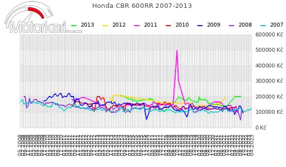 Honda CBR 600RR 2007-2013