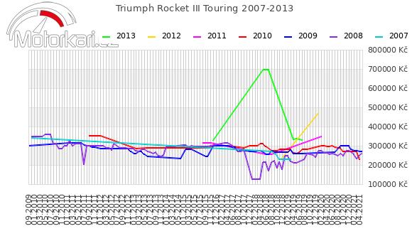 Triumph Rocket III Touring 2007-2013