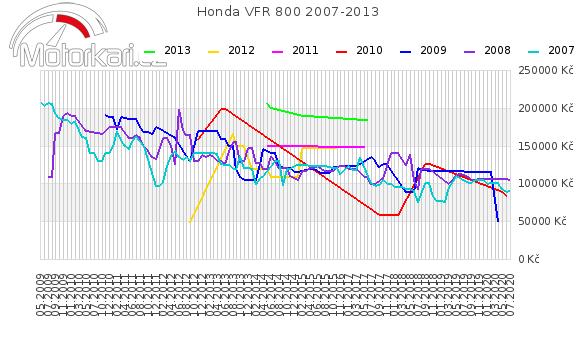 Honda VFR 800 2007-2013