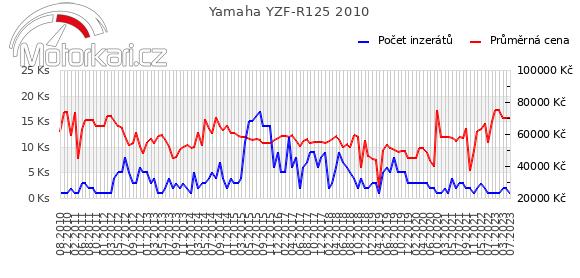 Yamaha YZF-R125 2010