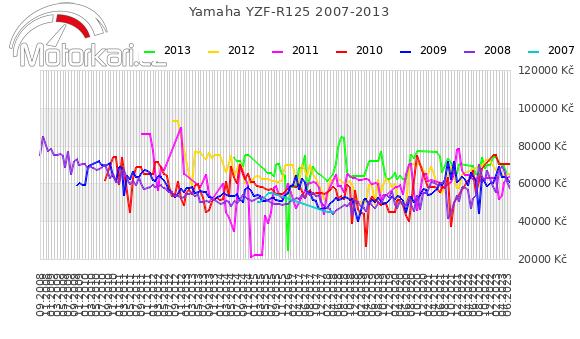 Yamaha YZF-R125 2007-2013