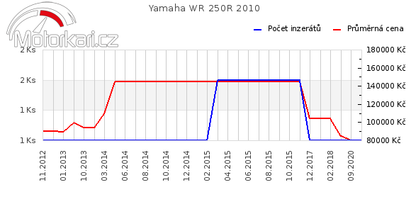 Yamaha WR 250R 2010