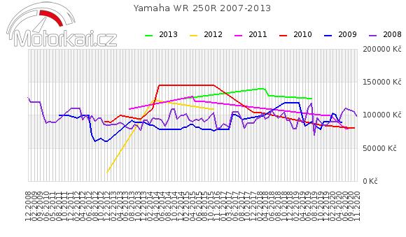 Yamaha WR 250R 2007-2013