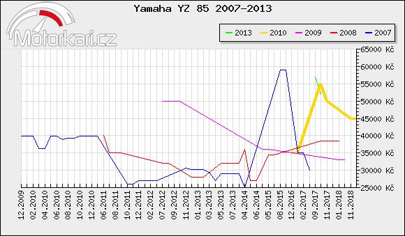 Yamaha YZ 85 2007-2013