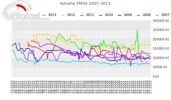 Yamaha T-max 2007-2013