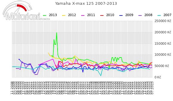 Yamaha X-max 125 2007-2013