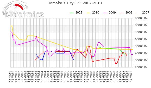 Yamaha X-City 125 2007-2013