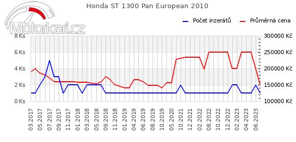 Honda ST 1300 Pan European 2010