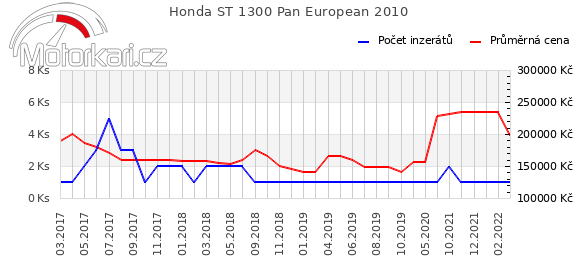 Honda ST 1300 Pan European 2010