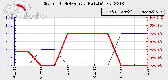 Ostatní Motorová kolobìžka 2010