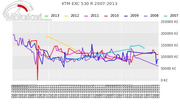 KTM EXC 530 R 2007-2013