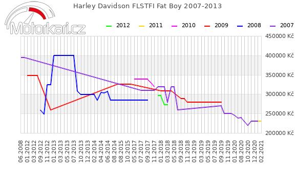 Harley Davidson FLSTFI Fat Boy 2007-2013