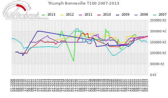 Triumph Bonneville T100 2007-2013