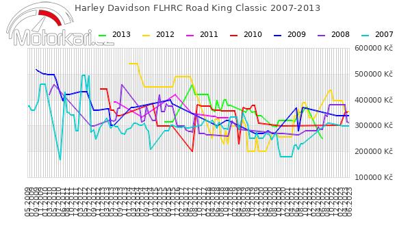 Harley Davidson FLHRC Road King Classic 2007-2013