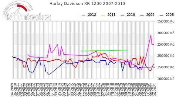Harley Davidson XR 1200 2007-2013