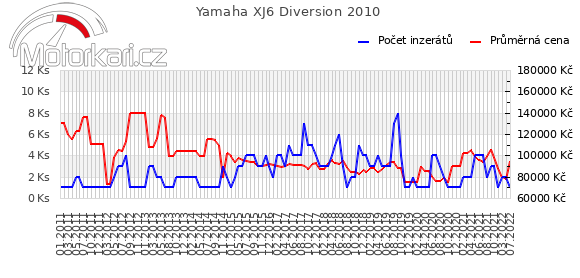 Yamaha XJ6 Diversion 2010