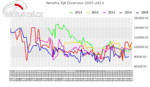 Yamaha XJ6 Diversion 2007-2013