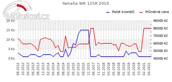 Yamaha WR 125R 2010