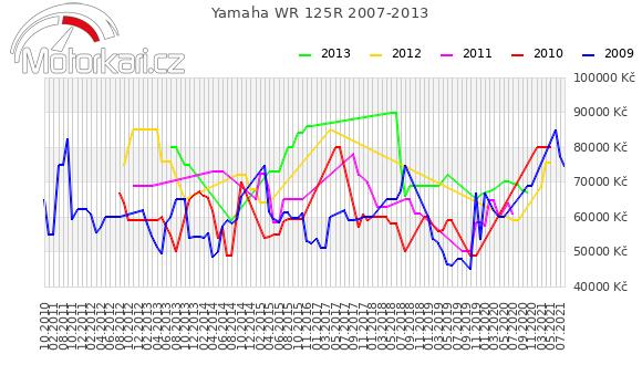 Yamaha WR 125R 2007-2013