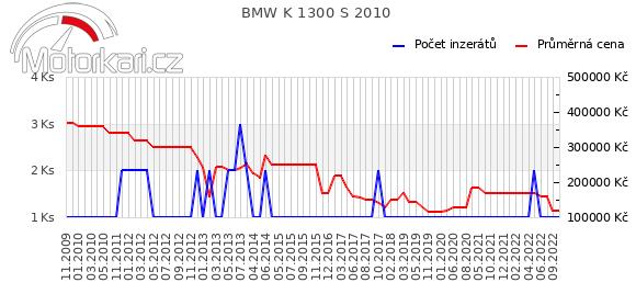 BMW K 1300 S 2010