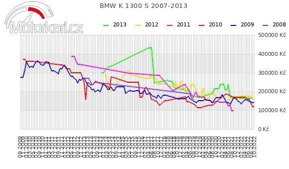 BMW K 1300 S 2007-2013