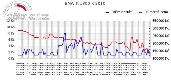 BMW K 1300 R 2010