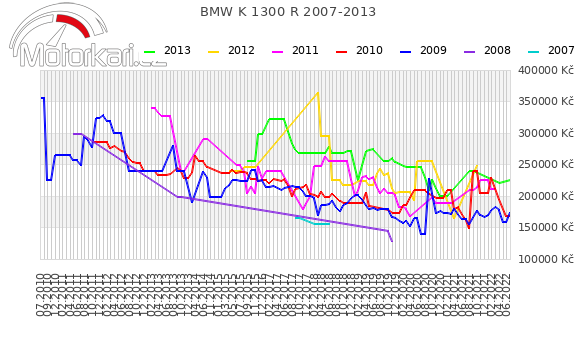 BMW K 1300 R 2007-2013