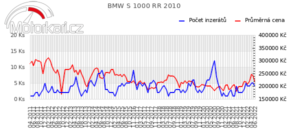 BMW S 1000 RR 2010
