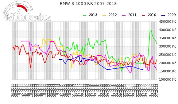 BMW S 1000 RR 2007-2013