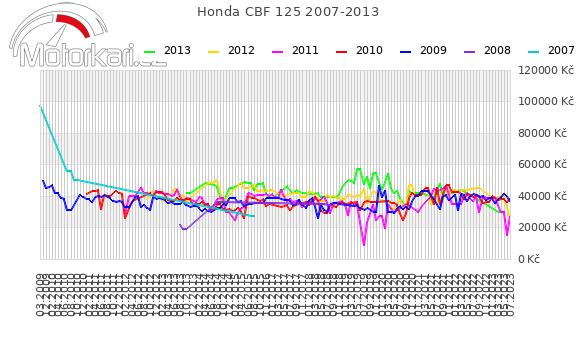Honda CBF 125 2007-2013
