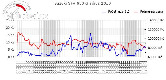 Suzuki SFV 650 Gladius 2010