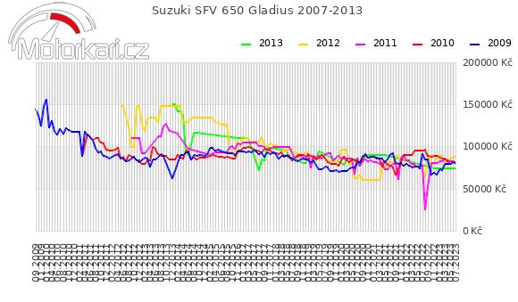 Suzuki SFV 650 Gladius 2007-2013