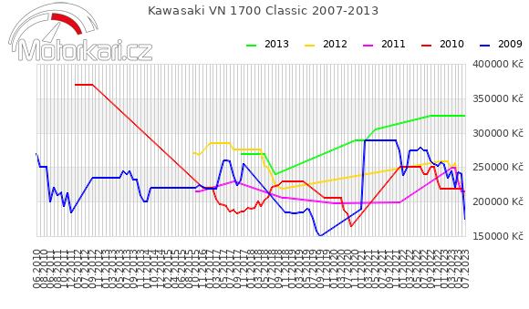 Kawasaki VN 1700 Classic 2007-2013