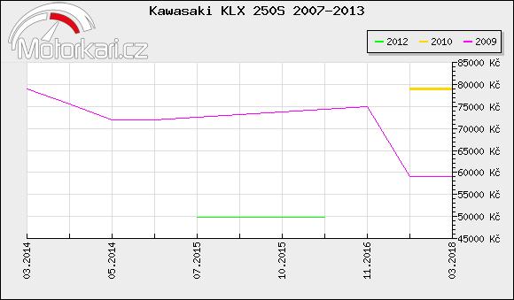 Kawasaki KLX 250S 2007-2013