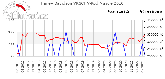 Harley Davidson VRSCF V-Rod Muscle 2010