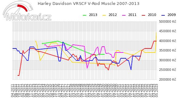 Harley Davidson VRSCF V-Rod Muscle 2007-2013