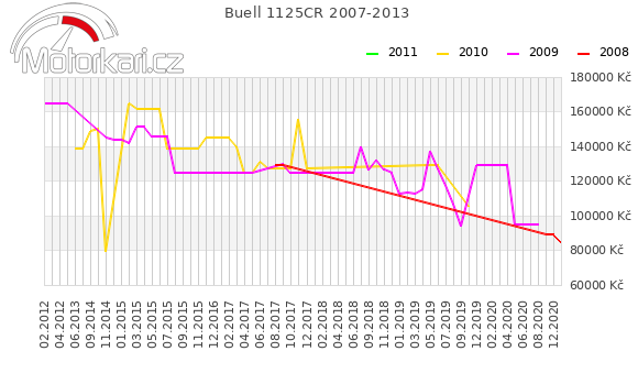 Buell 1125CR 2007-2013