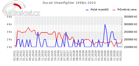 Ducati Streetfighter 1098/s 2010