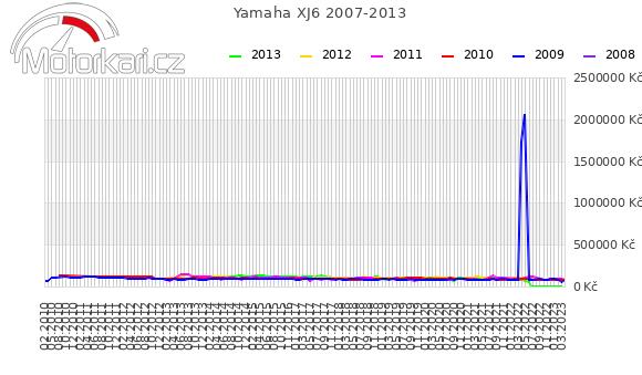 Yamaha XJ6 2007-2013