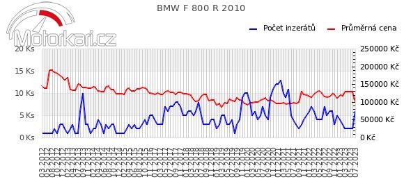 BMW F 800 R 2010
