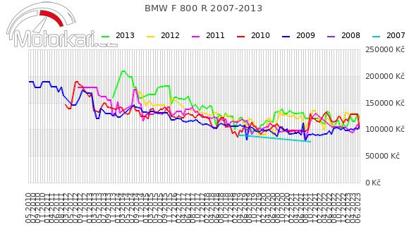BMW F 800 R 2007-2013