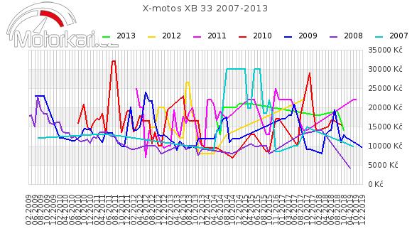 X-motos XB 33 2007-2013