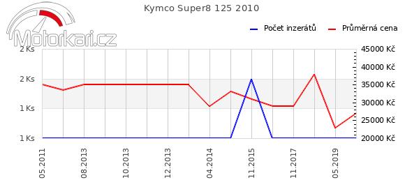 Kymco Super8 125 2010
