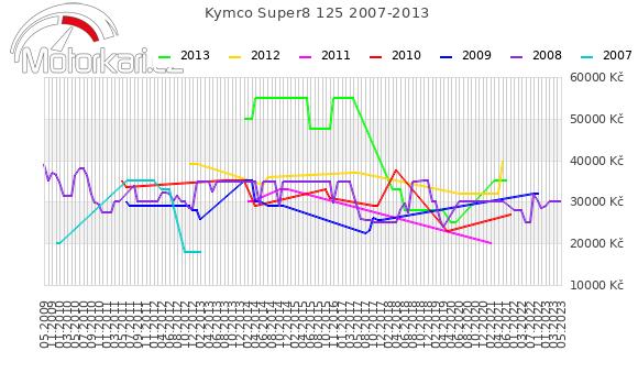Kymco Super8 125 2007-2013