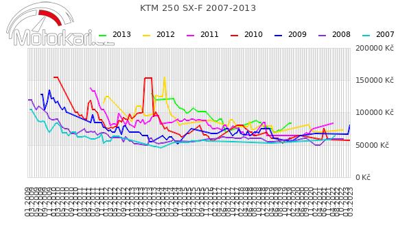 KTM 250 SX-F 2007-2013