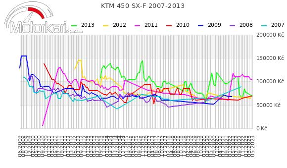 KTM 450 SX-F 2007-2013