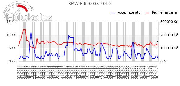 BMW F 650 GS 2010