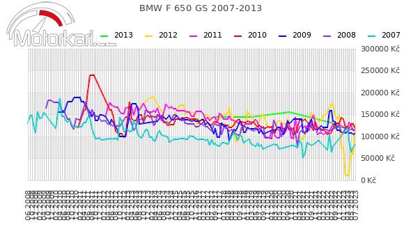 BMW F 650 GS 2007-2013
